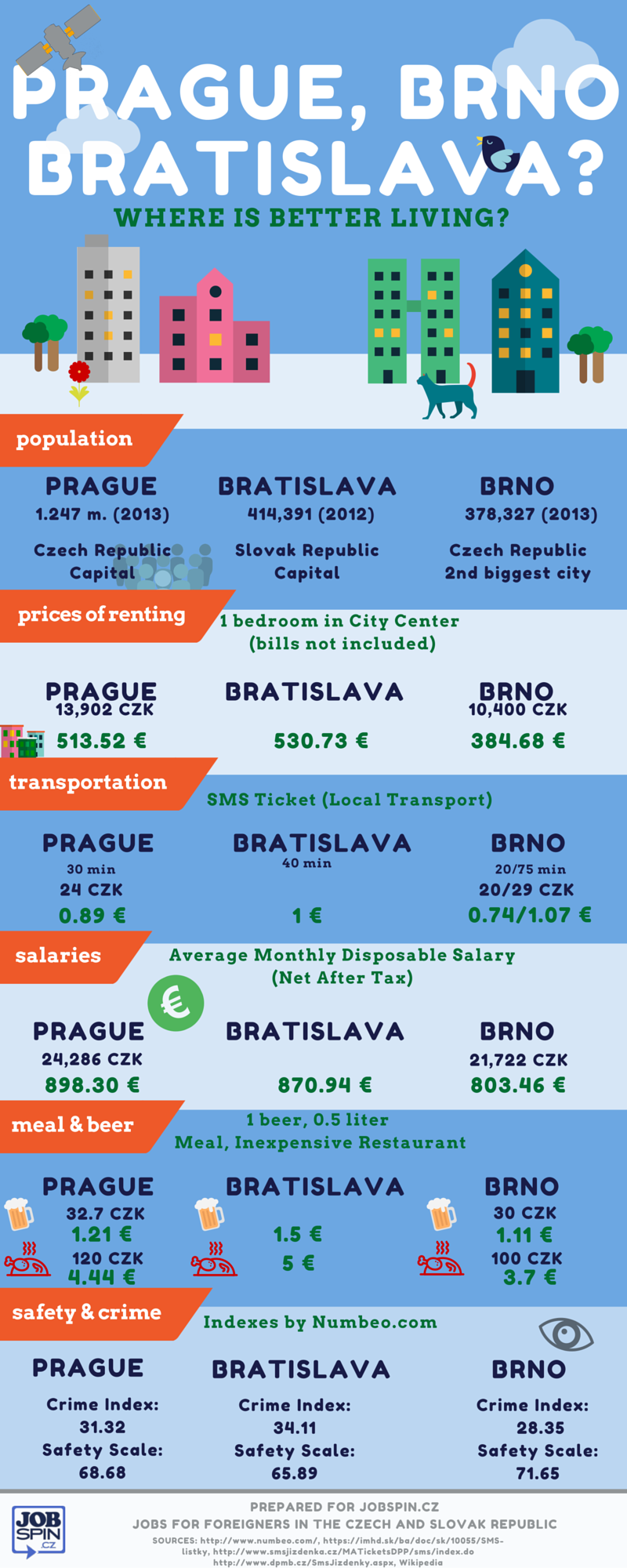 Prague-or-brno-bratislava-living-compared