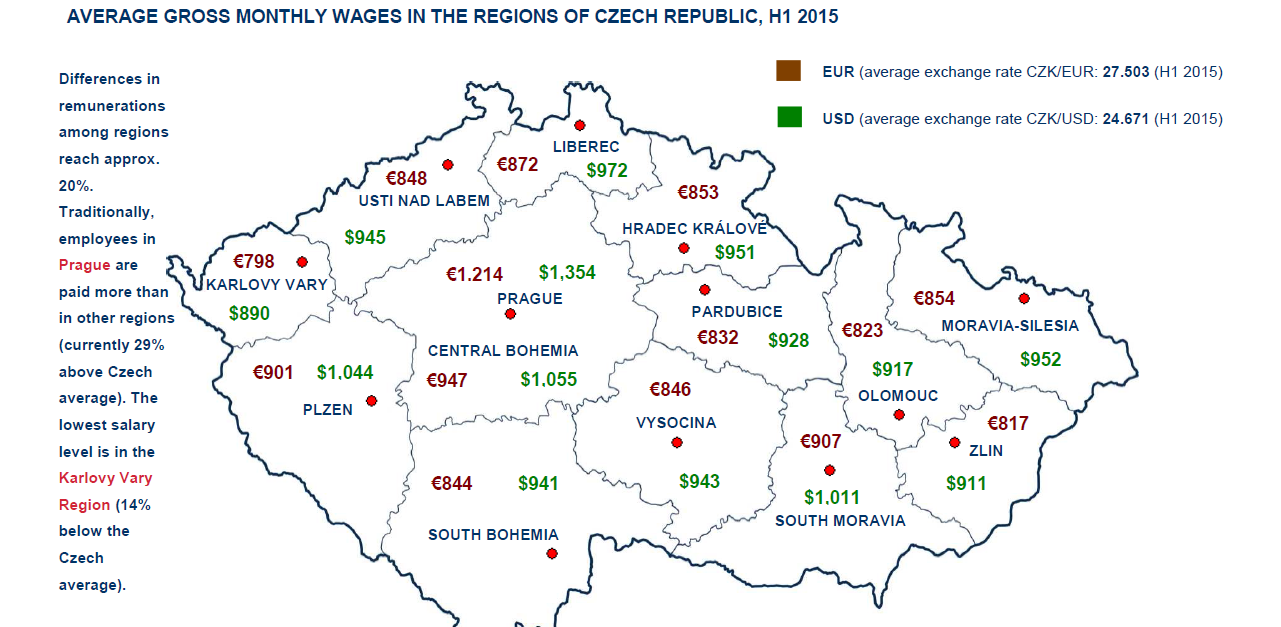 salary levels in the by regions and sectors salary levels