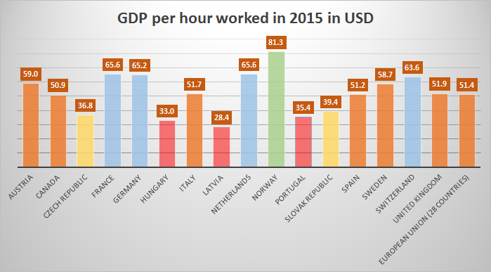 GDP per hour worked in 2015 in USD