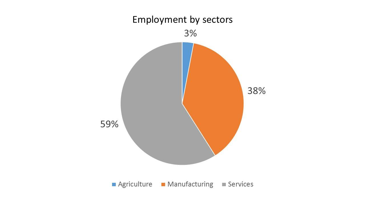 emplyment-czech-republic-according-to-sectors