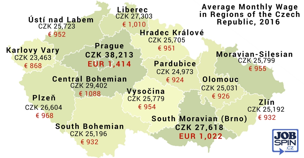 Salaries in the Czech Republic by Regions, Sectors, and Jobs