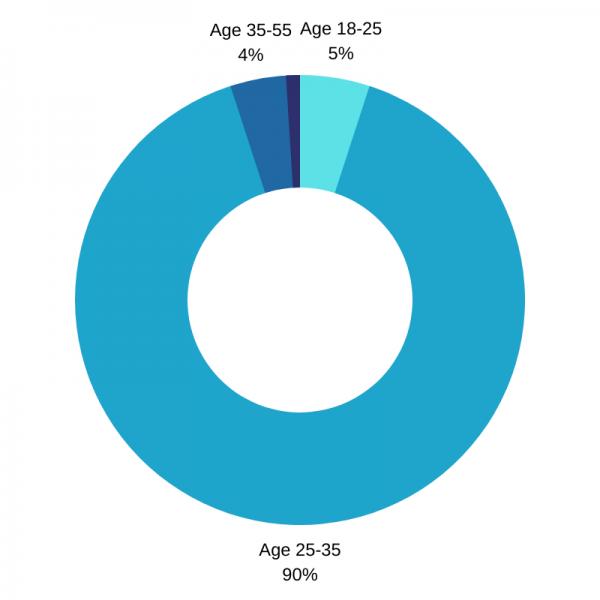 age at jobspin