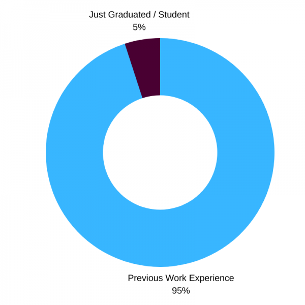work experience – grads